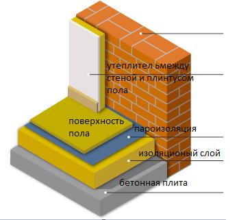 как утеплить бетонный потолок фото 8