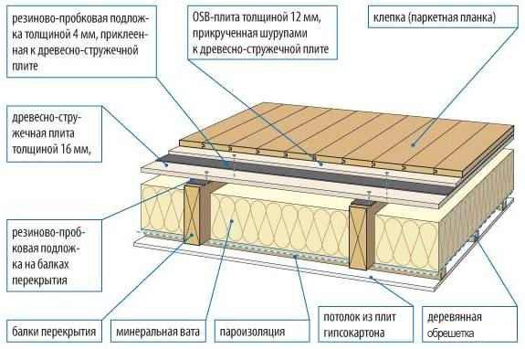 Шумоизоляция потолка в доме с деревянными перекрытиями фото 5