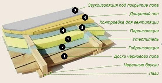 утепление потолка в деревянном доме фото 3
