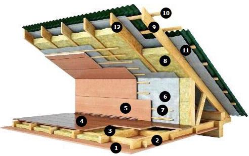 утеплить потолок в частном доме фото 2